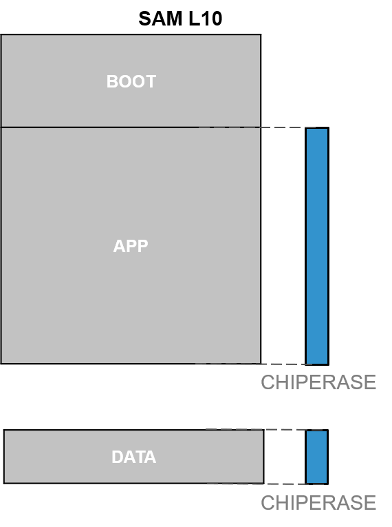 saml10-boot-rom_SAM_L10_Chip_Erase_Mngmnt.png