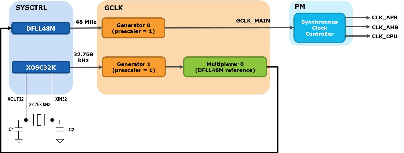 samd21-clock-system-clock-chain-example-dfll48m.png