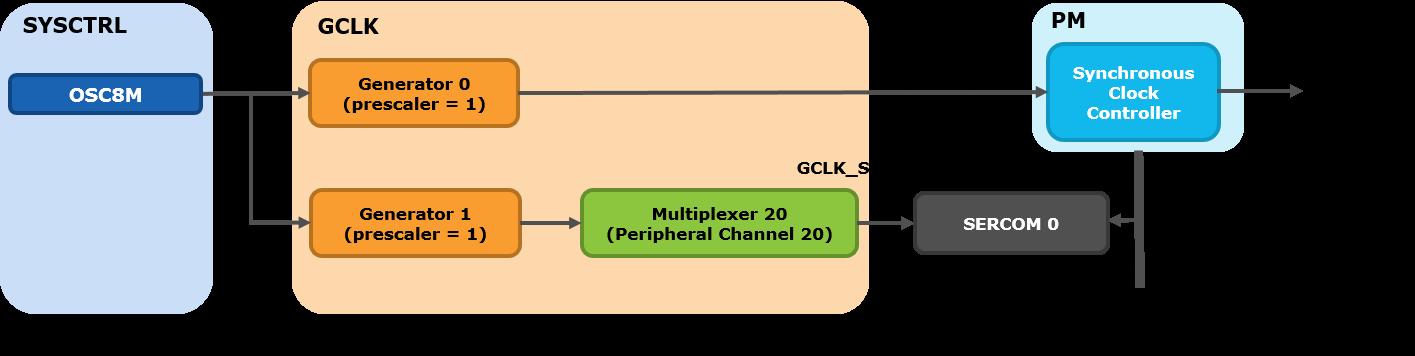 samd21-clock-system-clock-chain-example-sercom0-labelled.png