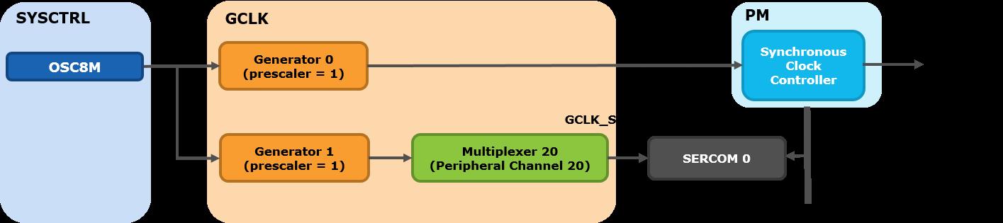 samd21-clock-system-clock-chain-example-sercom0.png