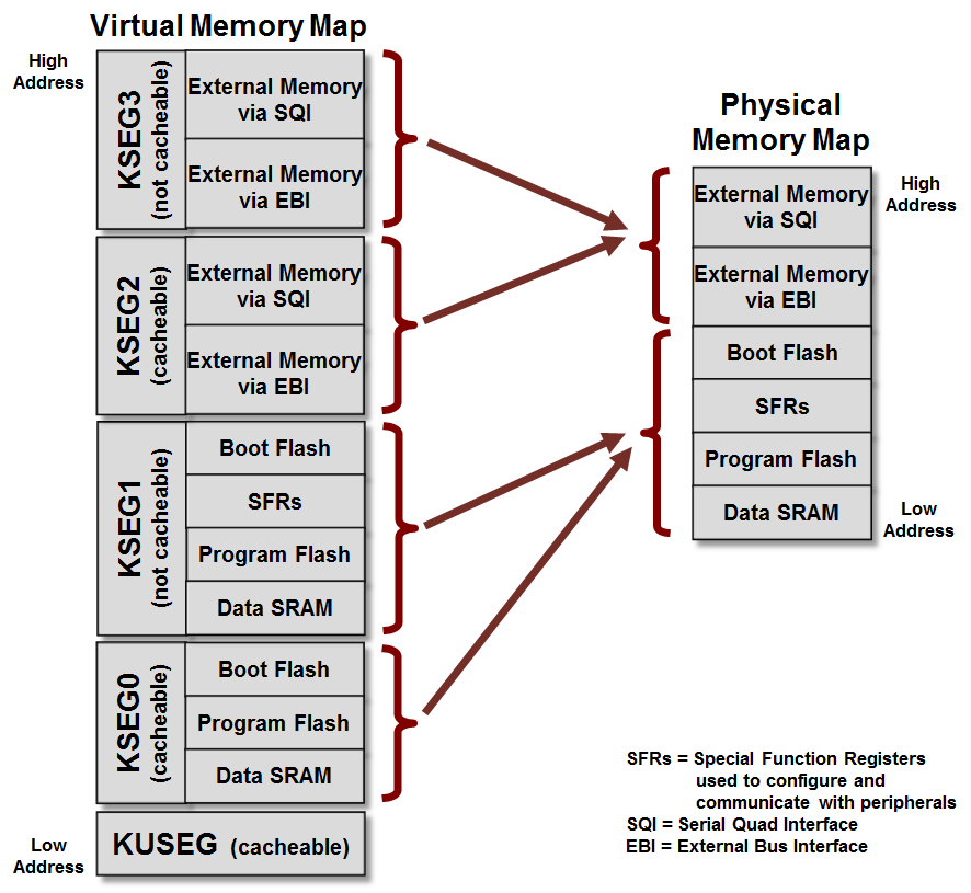 What is the purpose of memory management