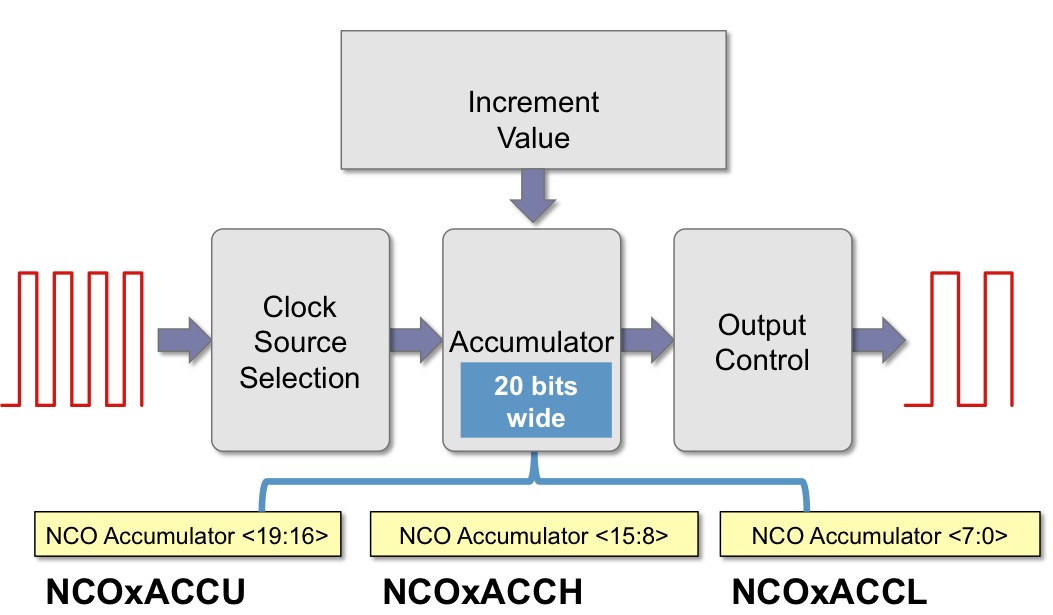 NCO_accumulator.png