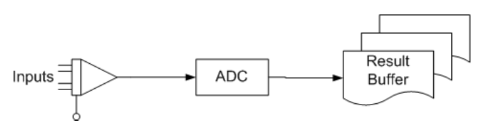 adc-driver-model.png