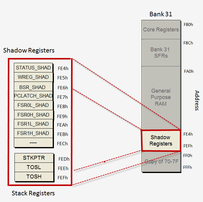 shadow-registers.png