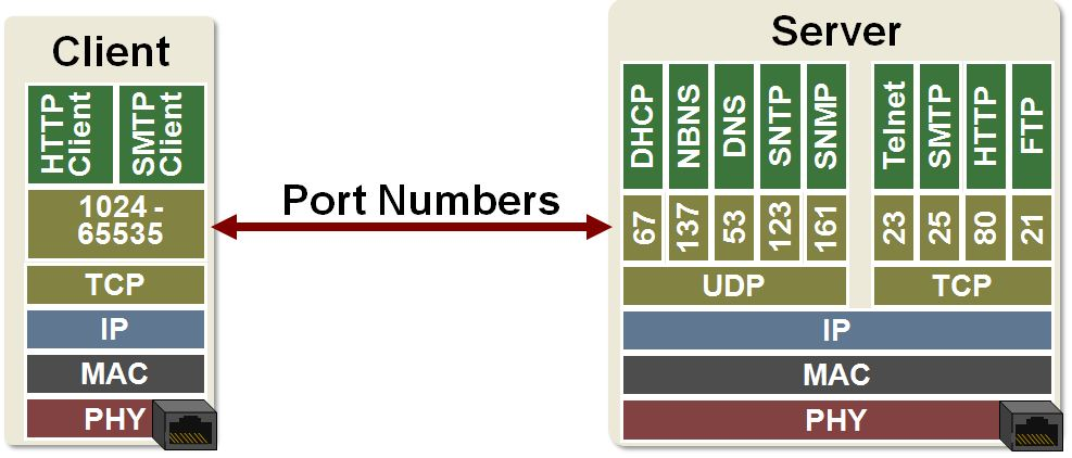 tcp ip port assignments