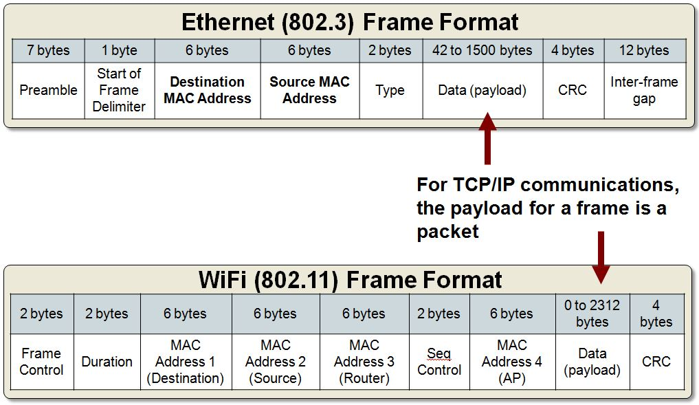 Tcp Ip Data Link Layer Layer 2 Developer Help