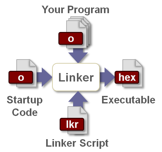 StartupCode.png
