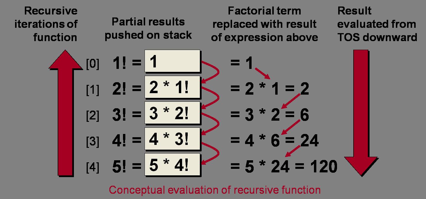 RecursiveFunction.png