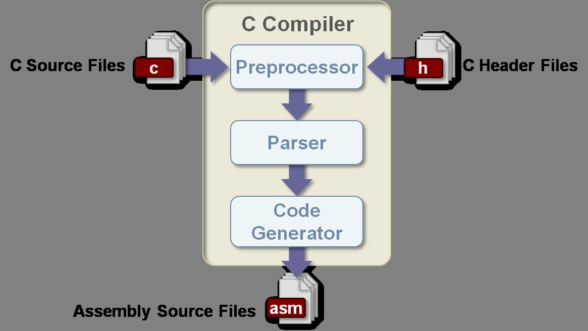 CompilerBlocks.png