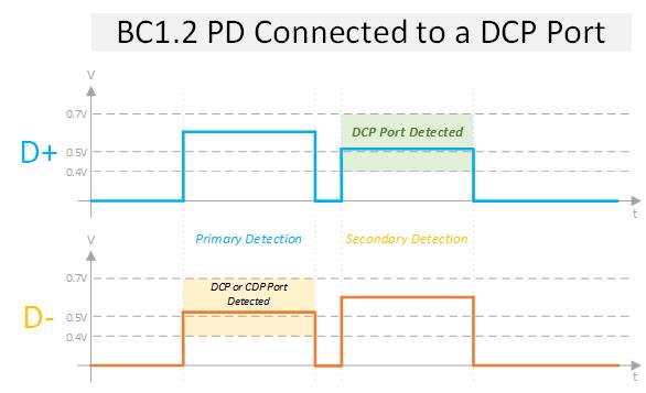 DCP_HANDSHAKE_DIAGRAM(1).png