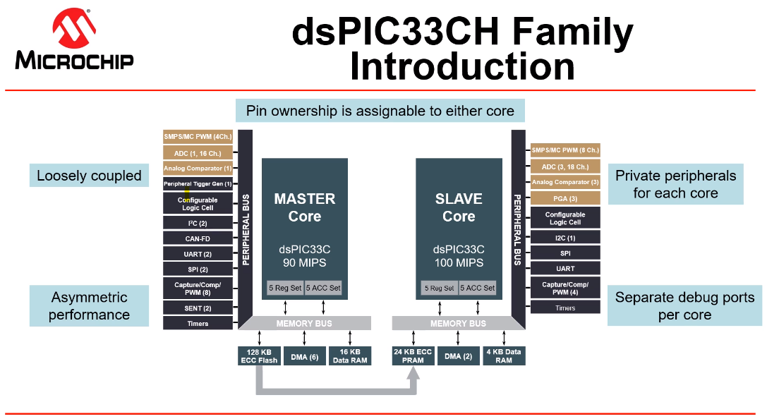 dspic33ch-block-diagram.png