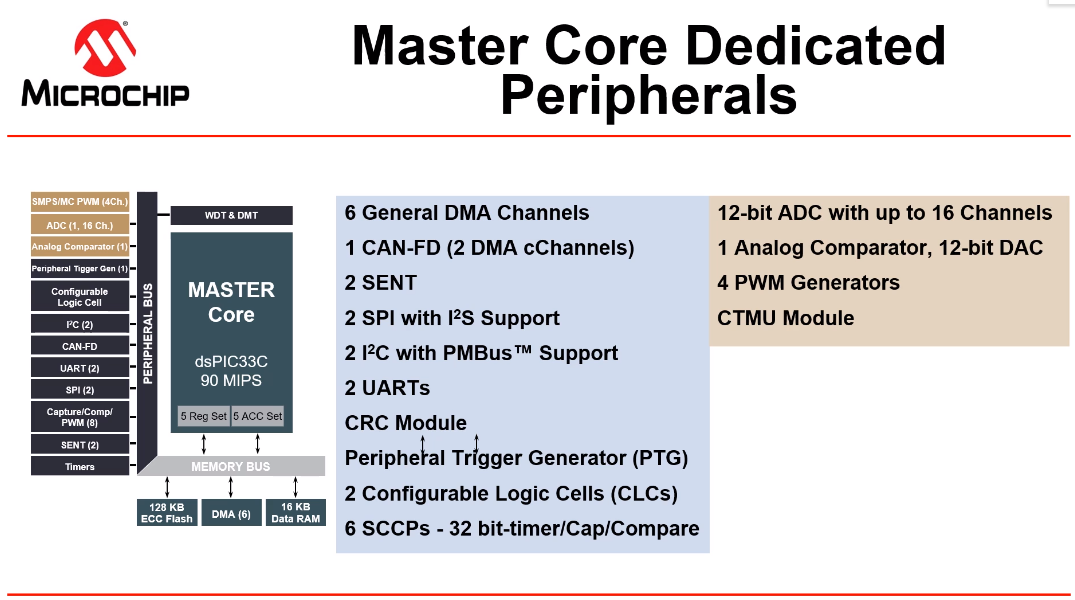 dspic33ch-master-peripherals.png