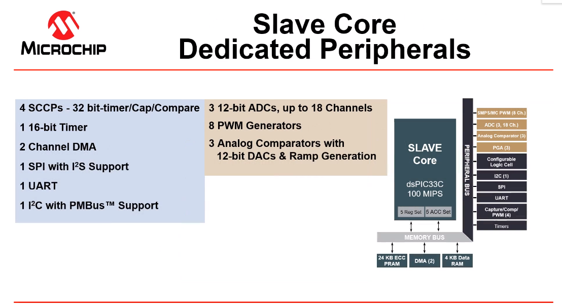 dspic33ch-slave-peripherals.png