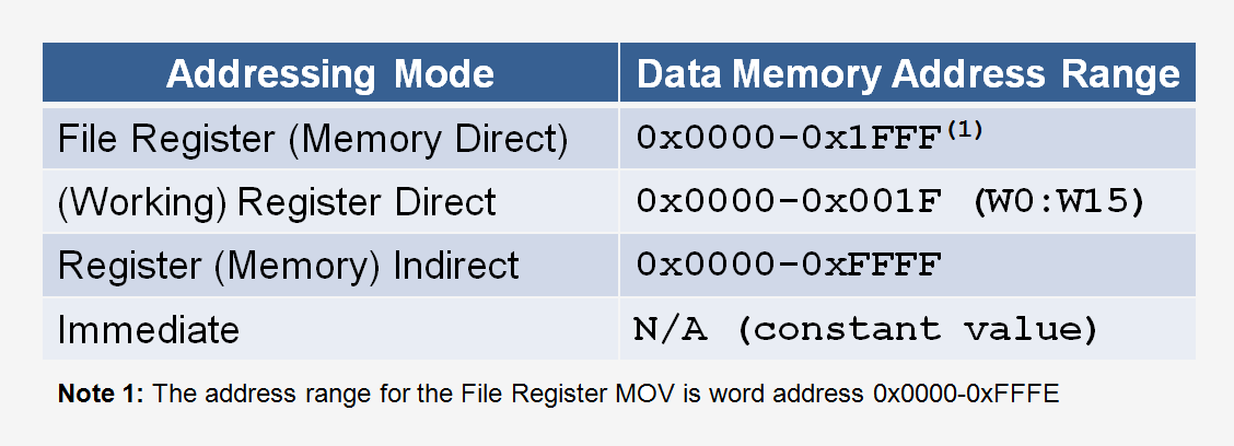 16-bit-instruction-set-addressing-modes.png