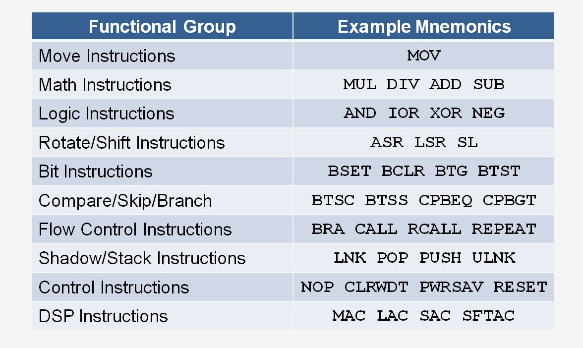 16-bit-instruction-set-functional-groups.png