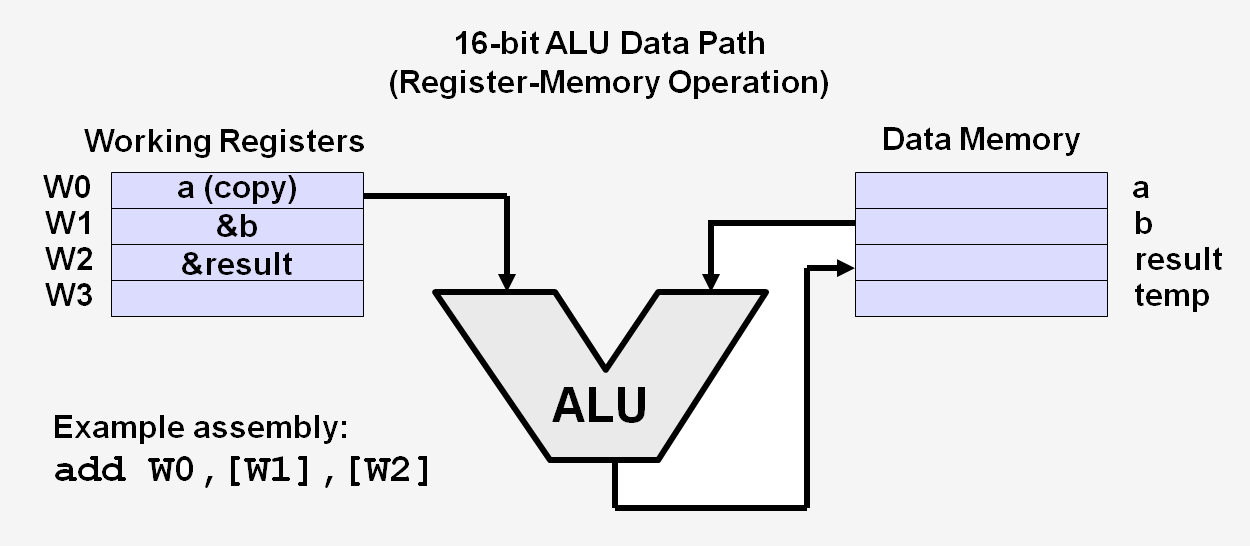 16-bit-isa-register-memory.png