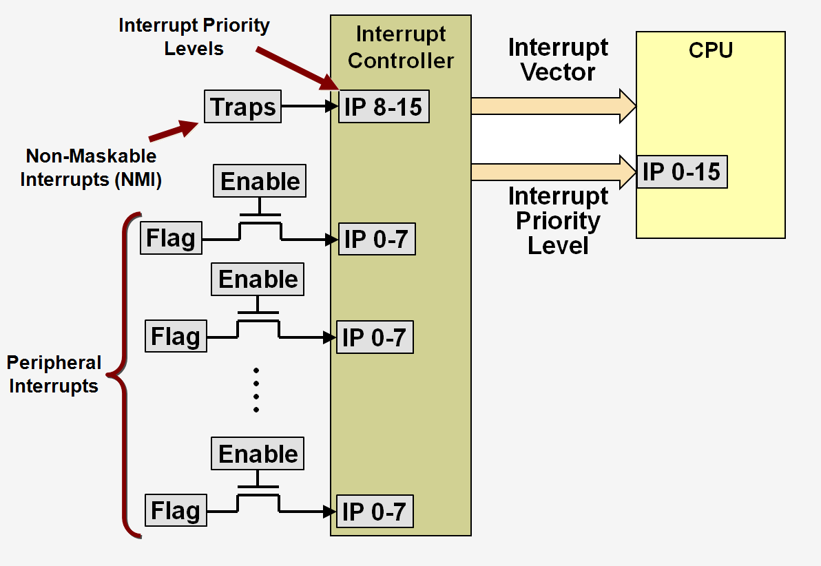 Exception Handling on a 16-bit PIC® MCU - Developer Help