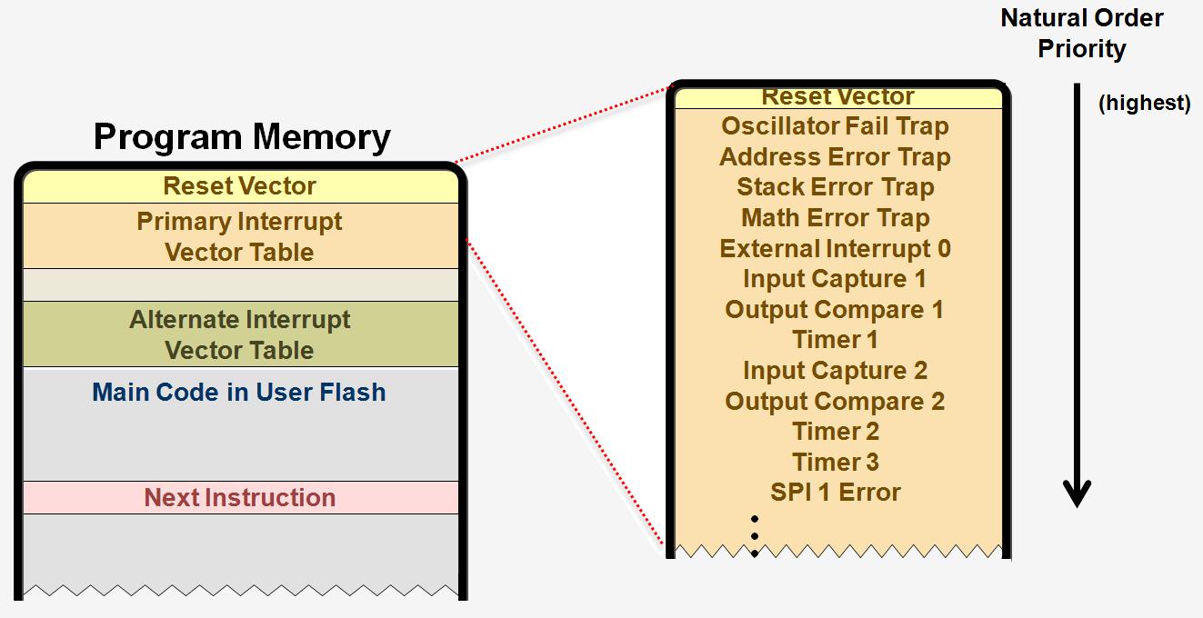 Exceptions - Developer Help
