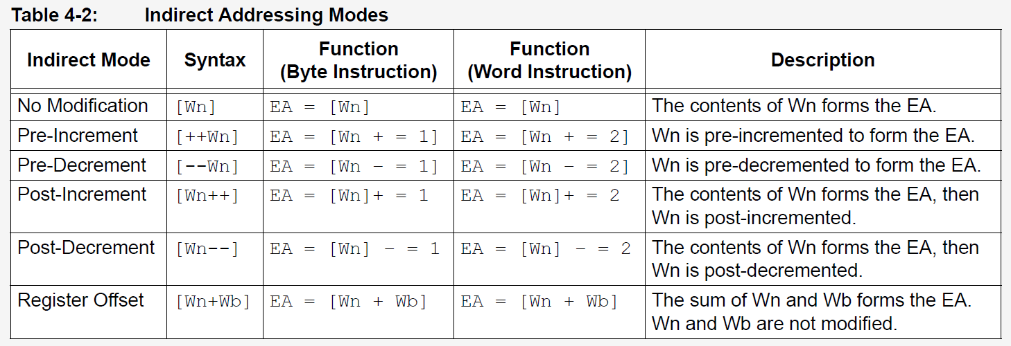 Instruction Set Architecture Overview Developer Help