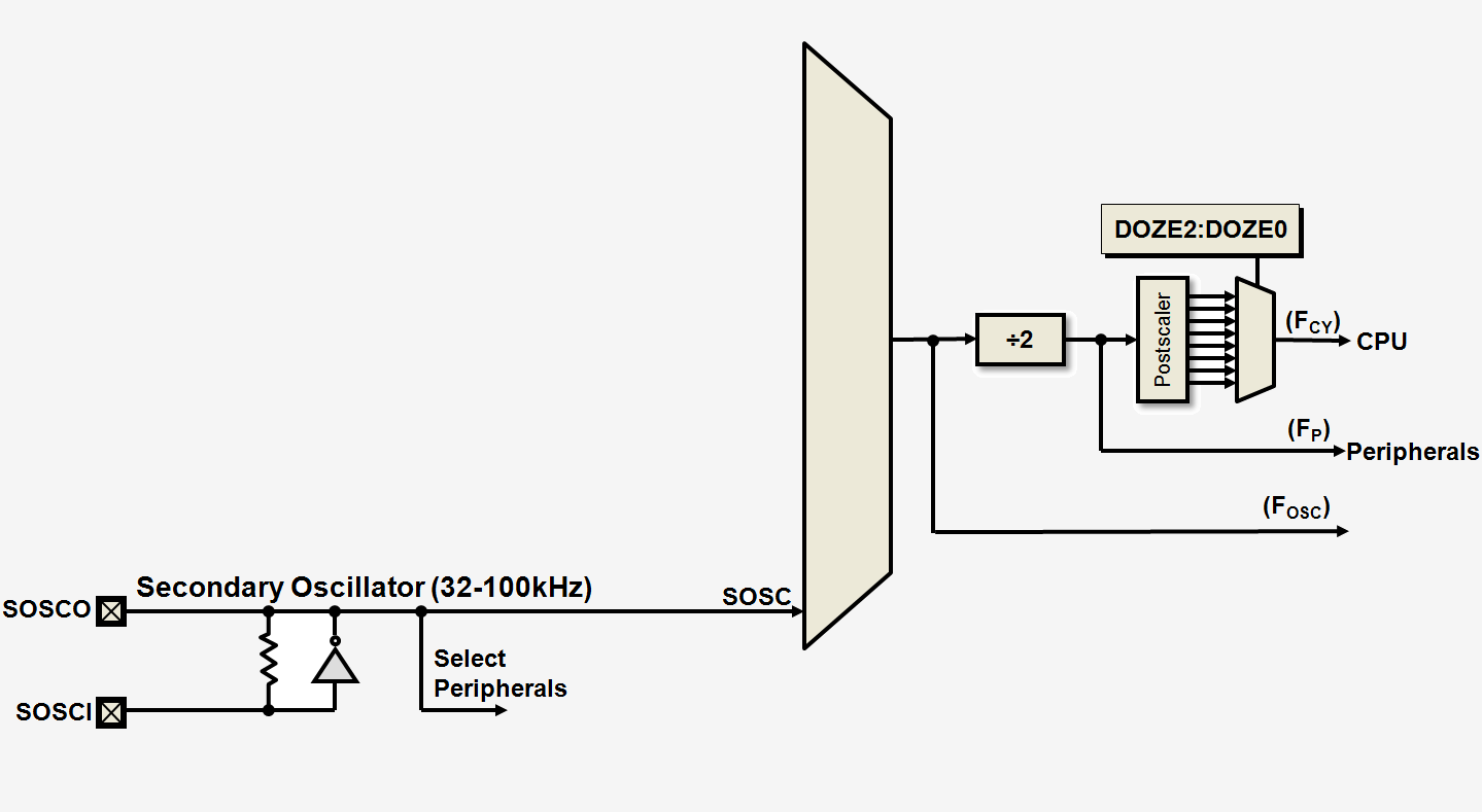 16 Bit Oscillator System Developer Help Circuit Diagram Composed Of Crystal Inverter Sosc