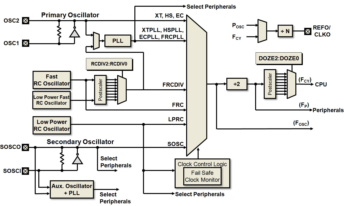 16 Bit Oscillator System Developer Help Watchdog Timer The Common Clock Is Characteristic Of Basic Complete