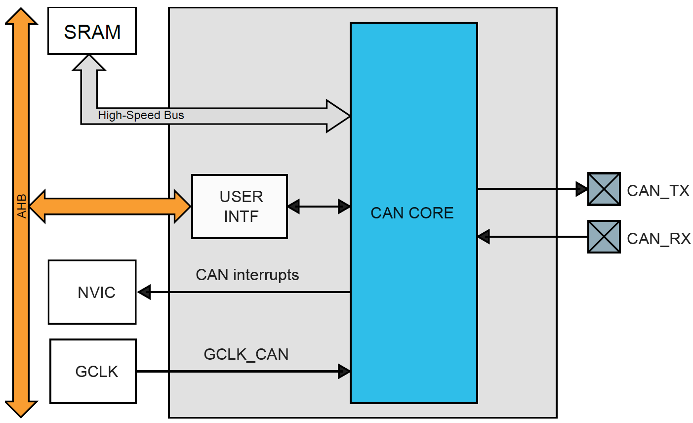 samc21-can-block-diagram.png