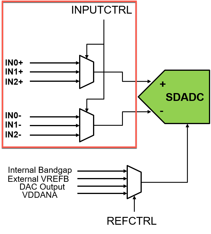 sdadc-ain-selection.png