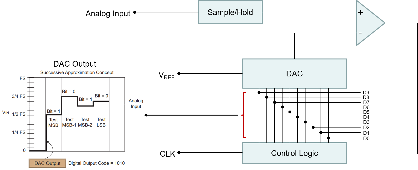 sar-adc-block-diagram.png