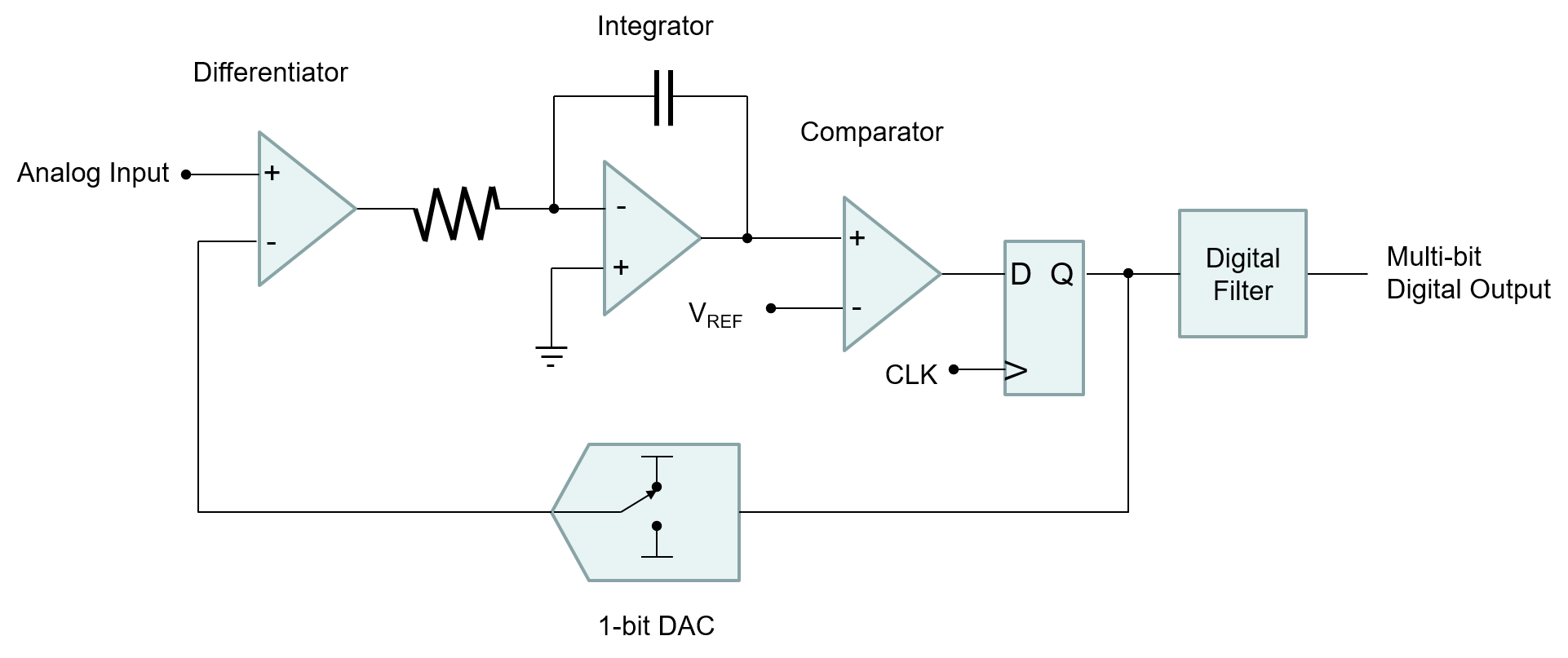 sdadc-block-diagram-modulator.png