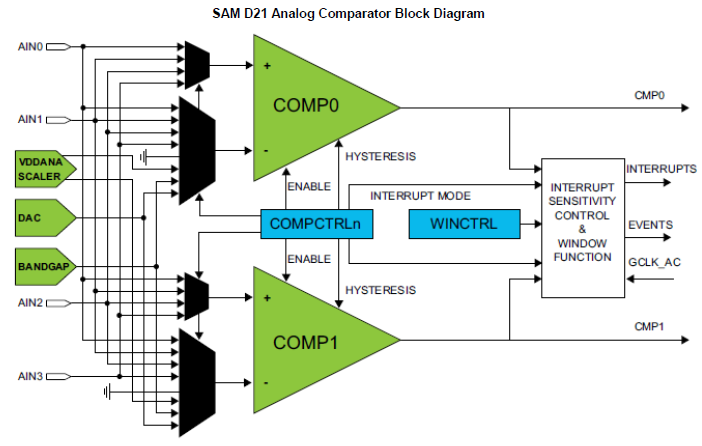 SAM-D21-Analog-Comparator-Block-Diagram.PNG