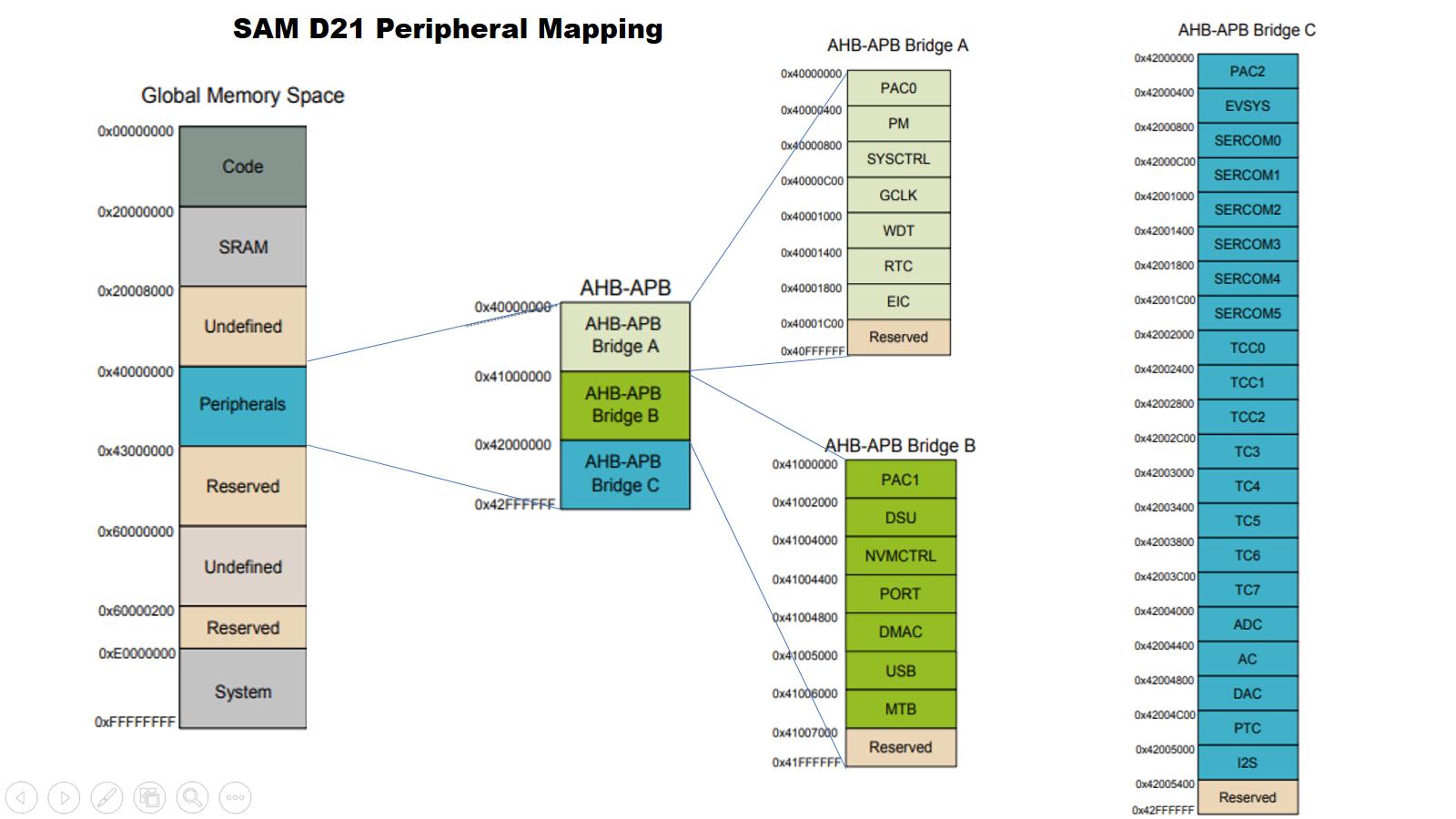 cm0plus-memory-map.png