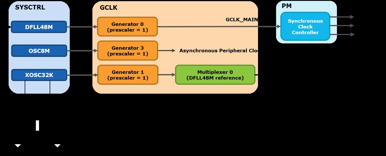 samd21-code-dfll48m-init-block-diagram.png