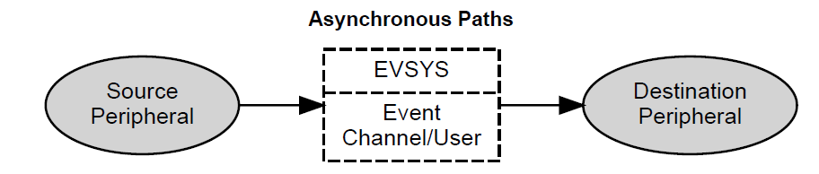 Asynchronous-Paths.PNG
