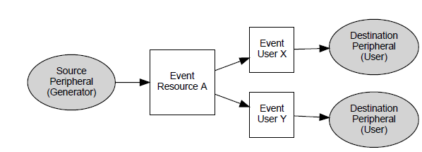Event-Systems-Module-Overview.PNG