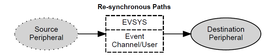 Re-synchronous-Paths.PNG