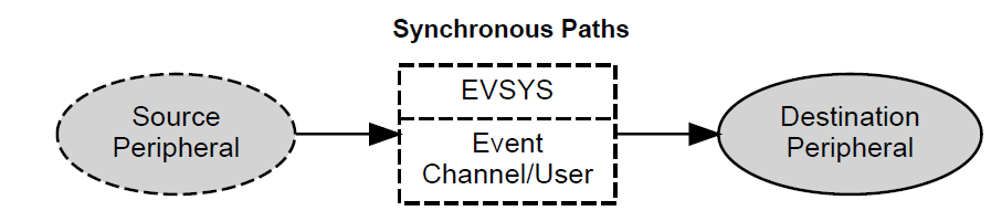 Synchronous-Paths.PNG