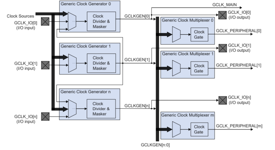 GCLKBlockDiagram.png