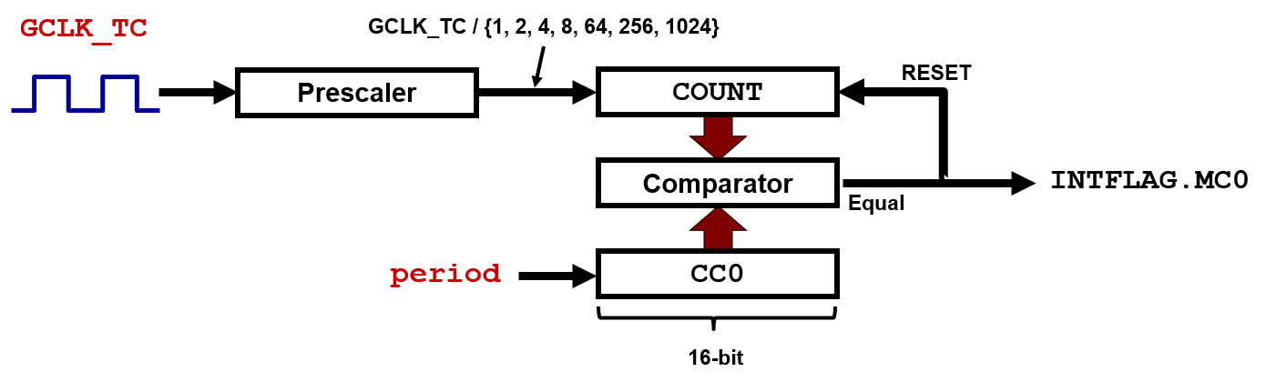 samd21-nvic-configuration-tc3-compare-mode.png