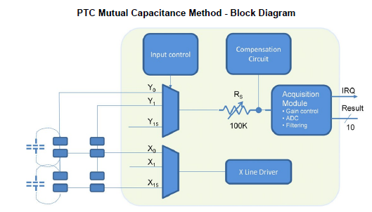 PTC-Mutual-Capacitance-Method-Block-Diagram.PNG