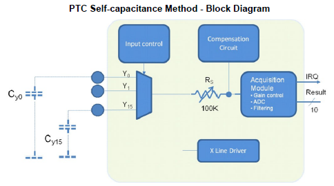 PTC-Self-capacitance-Method-Block-Diagram.PNG