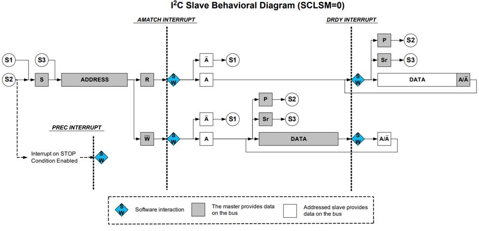 i2c-slave-behavioral-diagram.png