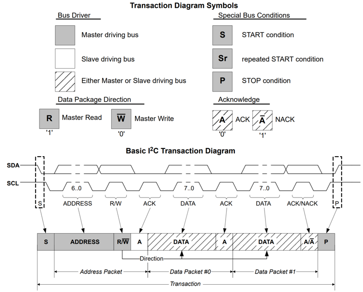 basic-i2c-transaction-diagram.png