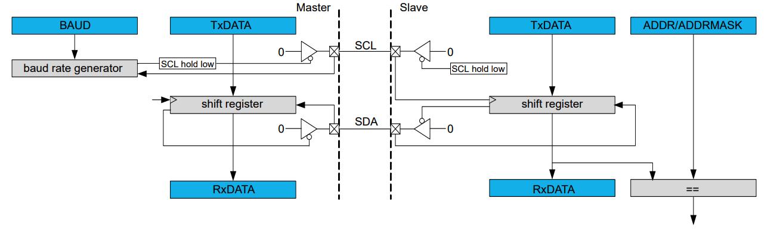 samd21-i2c-block-diagram.png