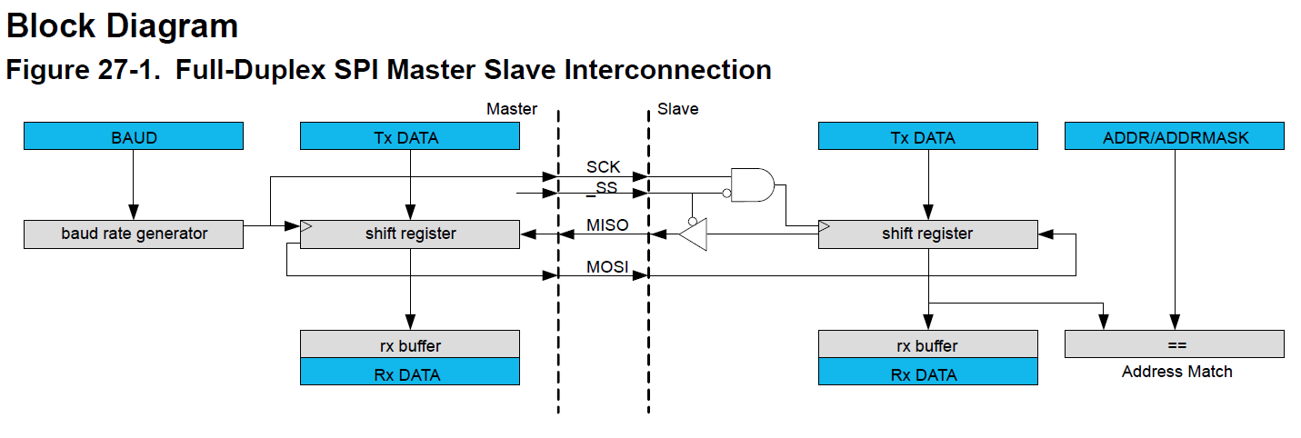 samd21-spi-block-diagram.png
