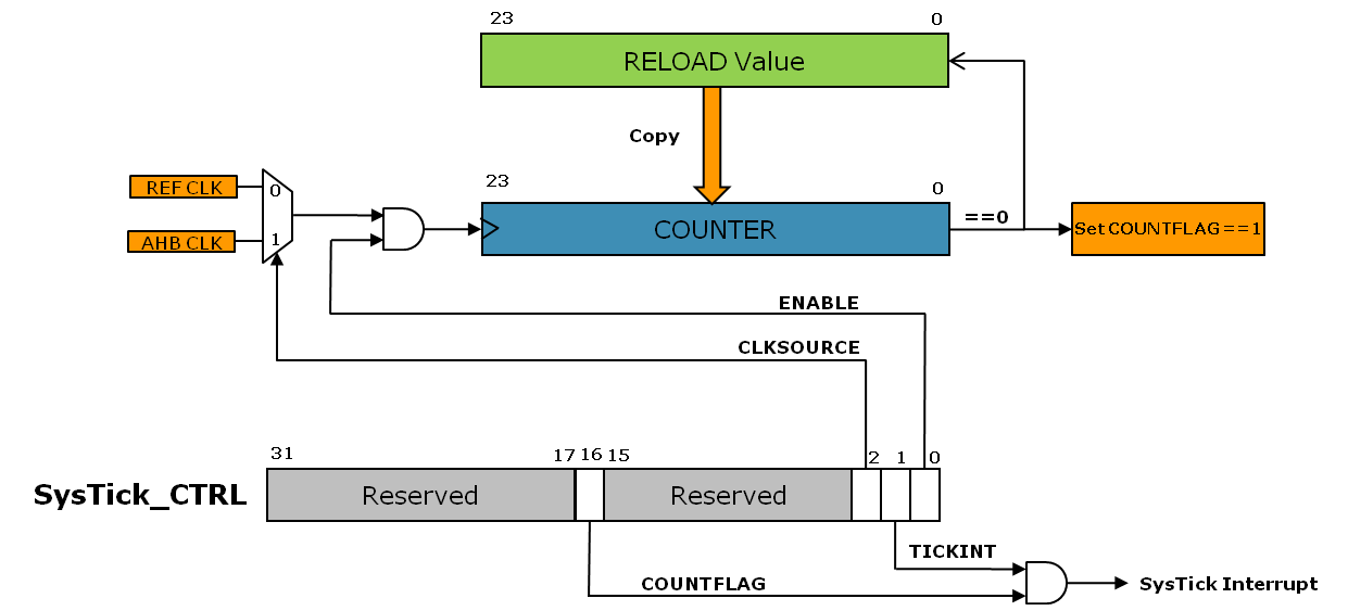 cm0plus-systick-block-diagram.png