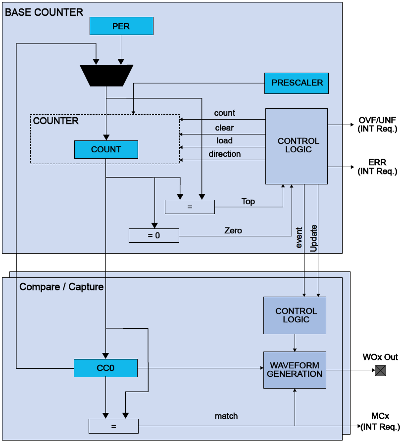 samd21-tc-block-diagram-general.png