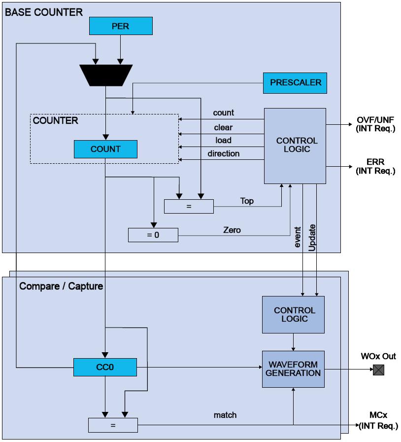 samd21-tc-block-diagram-general.png