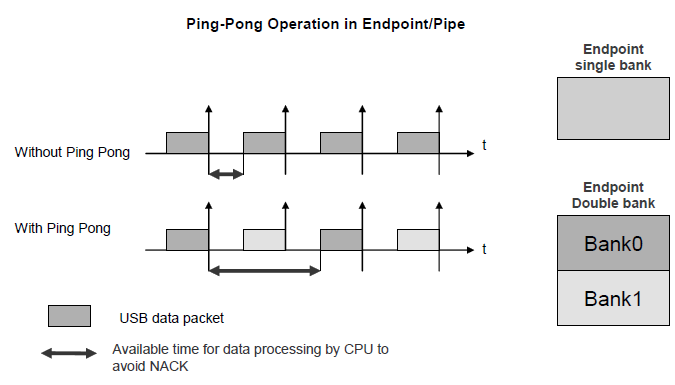 Ping-Pong-Operation-in-Endpoint-Pipe.PNG