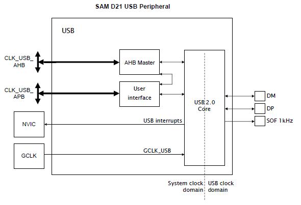 SAM-D21-USB-Peripheral.PNG