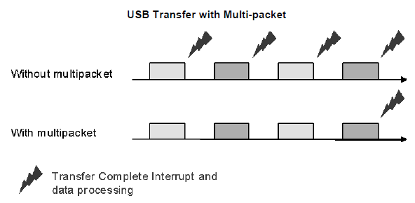 USB-Transfer-with-Multi-packet.PNG